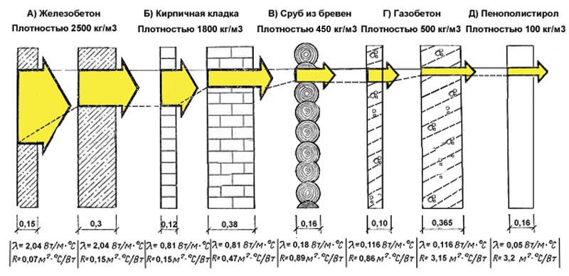 Теплопроводность газобетона и керамзитобетона заказать бетон балахна