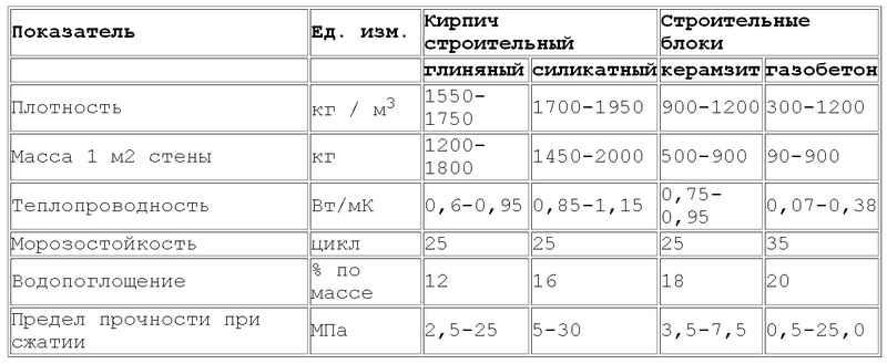 керамзитобетон теплопроводность и плотность