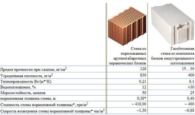 Керамзитобетон характеристики теплопроводность смывка от бетона