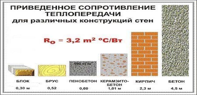 Расчет теплопроводности керамзитобетона керамзитобетон расчет стены