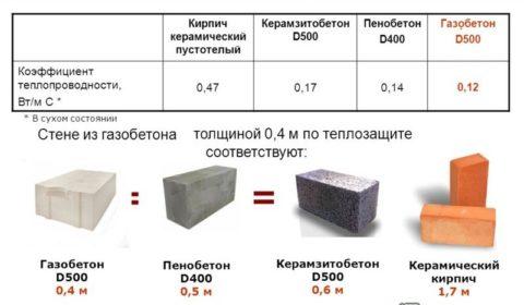 керамзитобетон свойства и характеристики