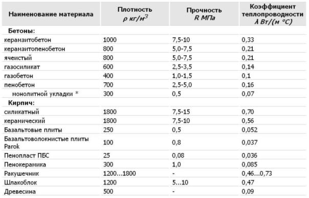 теплоемкость пенобетона