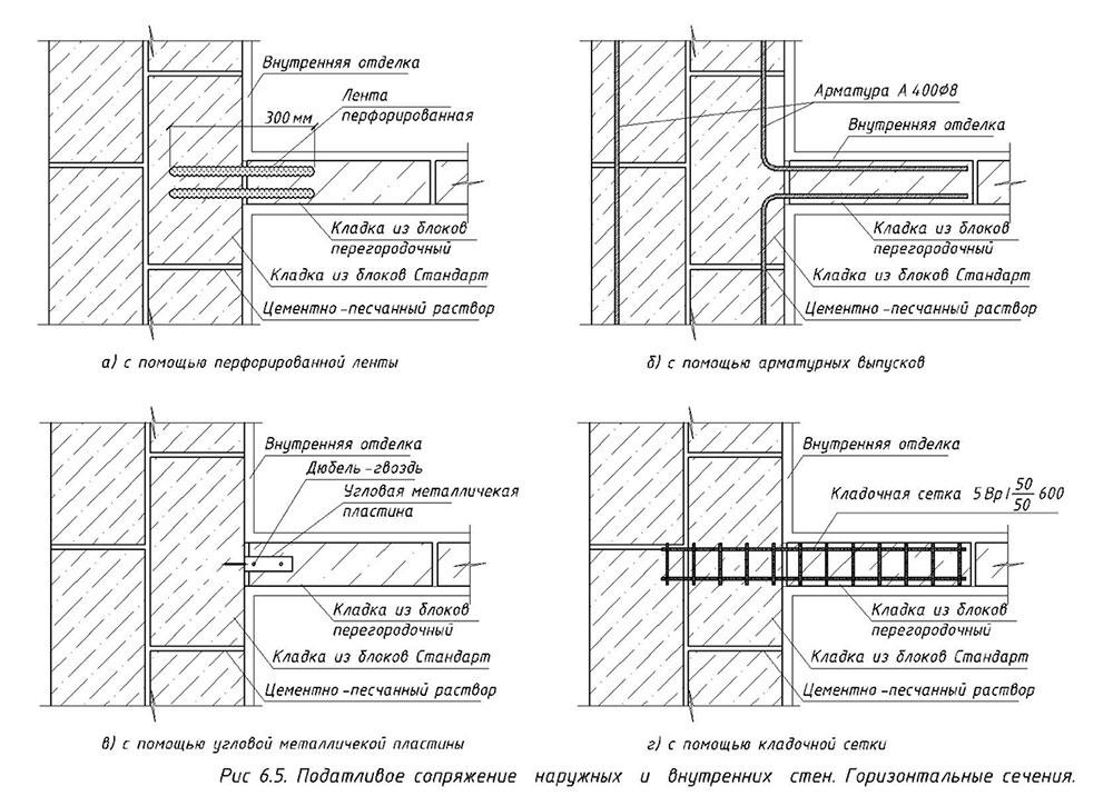 Правильная стена из керамзитобетона цена бетона м200 москве