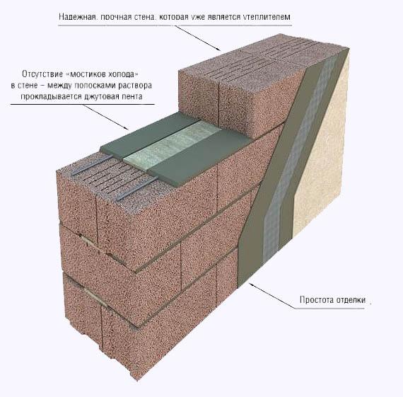Керамзитобетон толщина утеплителя акт отбора бетонной смеси для изготовления контрольных образцов бетона
