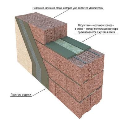 Утепление стены из керамзитобетона раствор саморасширяющийся цементный