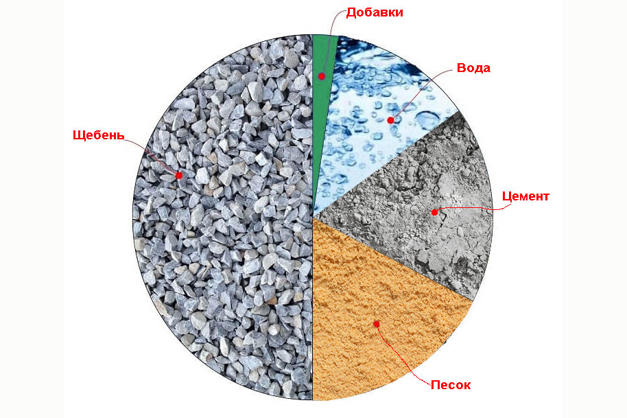 Гост бетоны подвижность керамзитобетон прайс