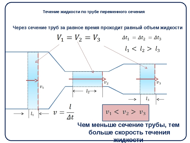 Формула средней скорости движения жидкости в трубе