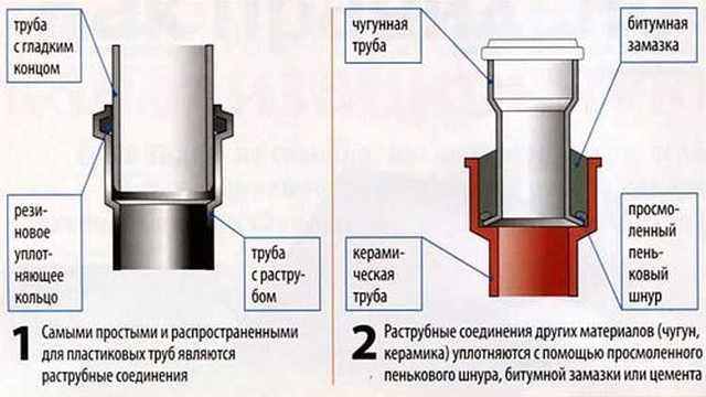 Сантехника сливные трубы размер