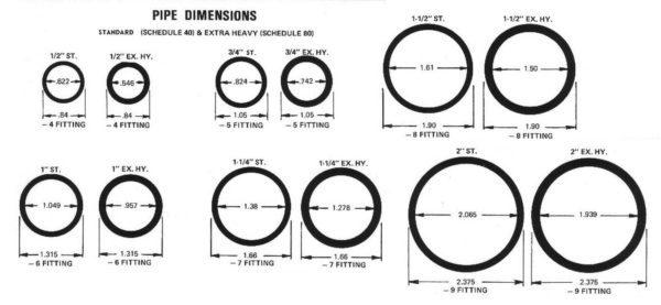 Диаметр стальных труб по наруже