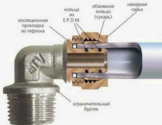 Калибраторы для труб виды