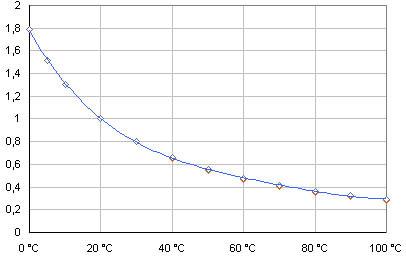 Как определить величину потерь напора в трубопроводе