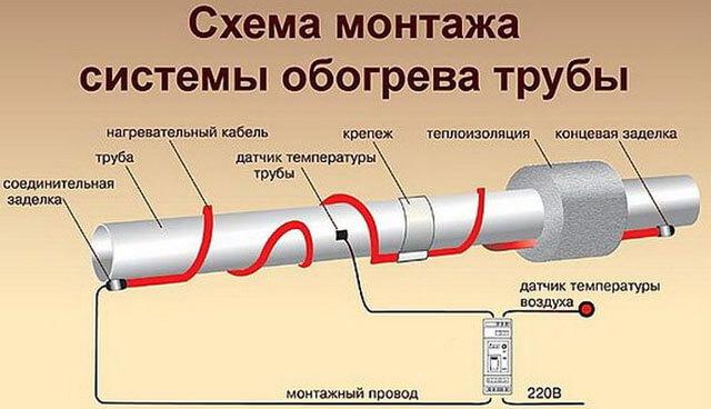 Характеристики греющего кабеля для водопроводных труб