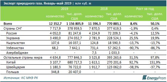 Самый трубопроводный регион казахстана