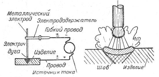 Сварной шов труба в трубу