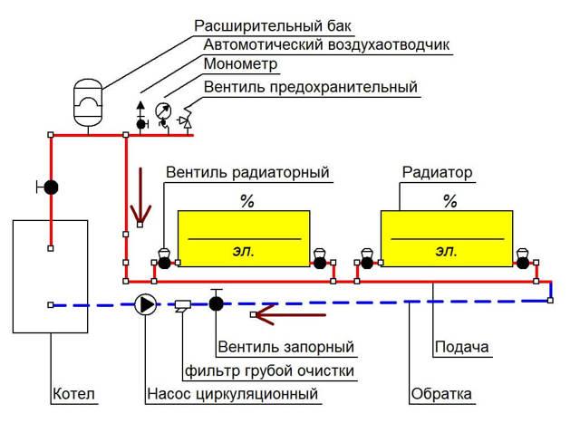 Полипропиленовая труба для обвязки котельной