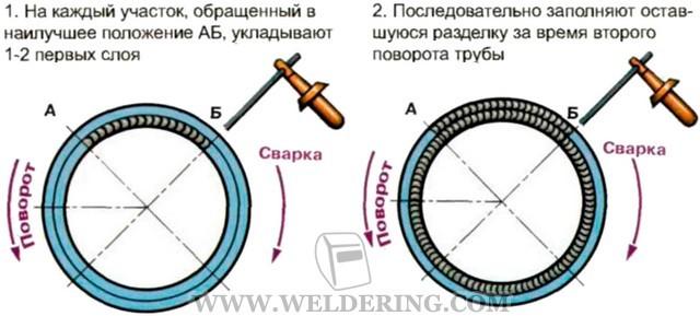 Сварка 159 стальной трубы