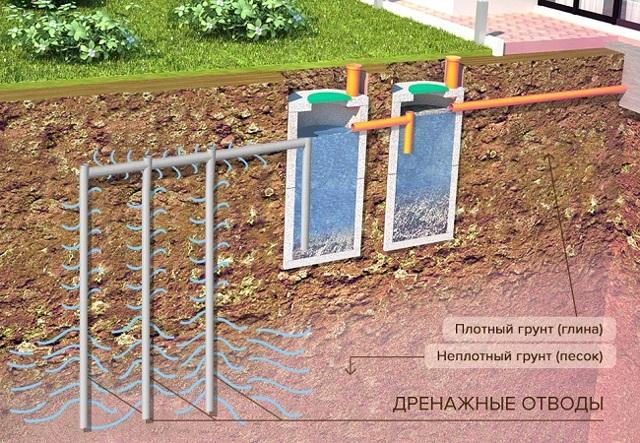 Система труб почву осушить
