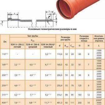 Сантехнические трубы пвх 110 мм