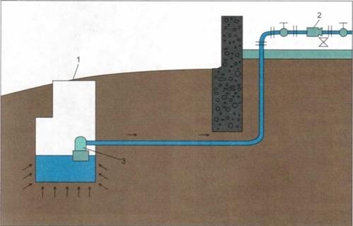 Как заложить трубы под воду