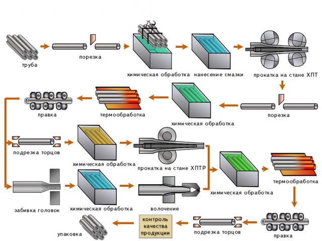 Как изготавливают трубы для нефти
