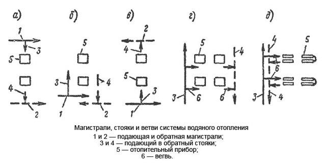 Как классифицируются системы отопления по месту прокладки основных трубопроводов