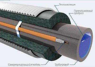 Характеристики саморегулирующего кабеля для труб