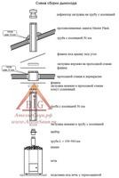 Сендвичные трубы для дымохода в челябинске