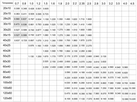 Трубный калькулятор сколько кг в 1 метре трубы