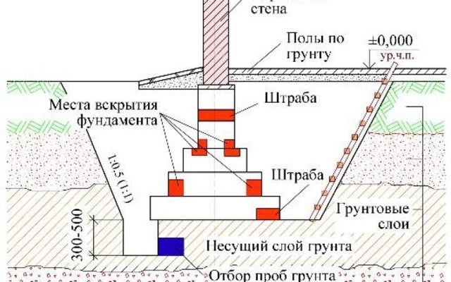 Акт обследования трубопровода в шурфе
