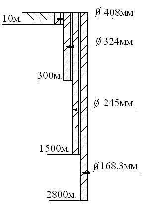 Диаметр скважины от диаметра бурильной трубы