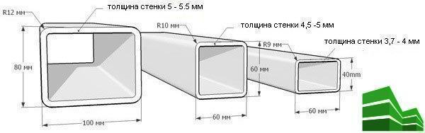 Диаметр трубы для забора из металлопрофиля