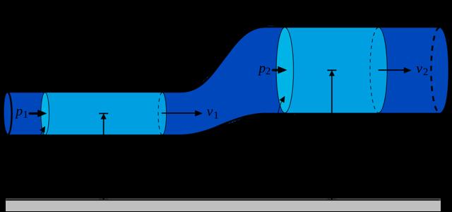 Движение жидкости по трубам уравнение неразрывности уравнение бернулли