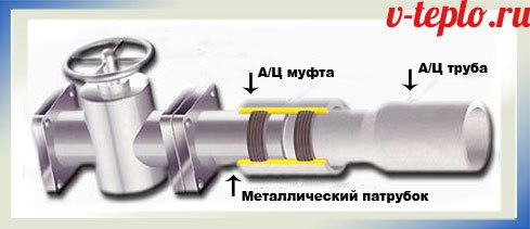 Диаметр асбестовой трубы для гаража