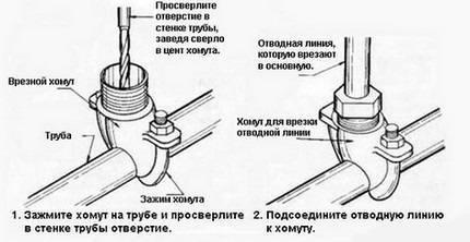 Хомуты для горячих труб