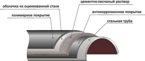 Акз сварных соединений трубопроводов