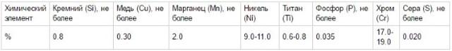 Детали трубопроводов из нержавеющей стали 12х18н10т гост