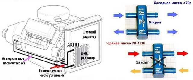Фитинги для радиатора акпп