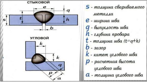 Как определить количество прихваток при сварке труб