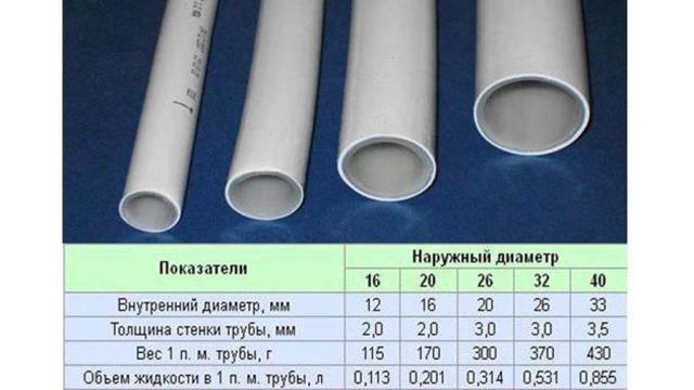 Как металлопластиковые трубы соединить с котлом