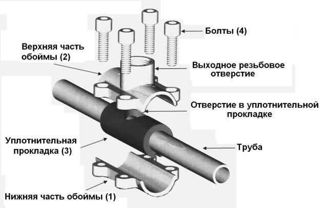 Детали для соединения труб без сварки