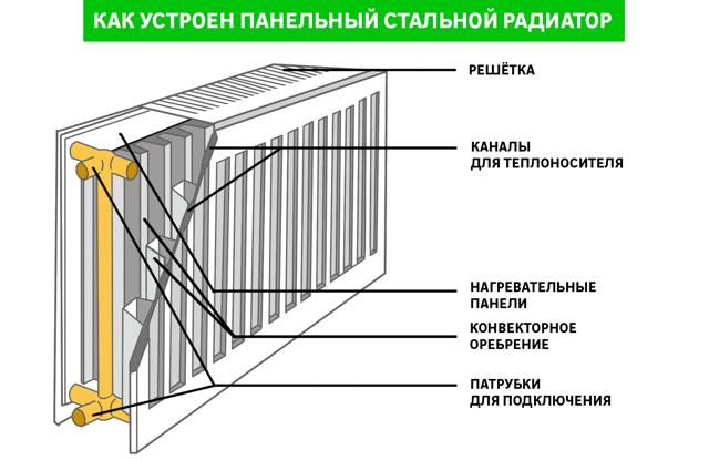 Секции системы отопления из труб