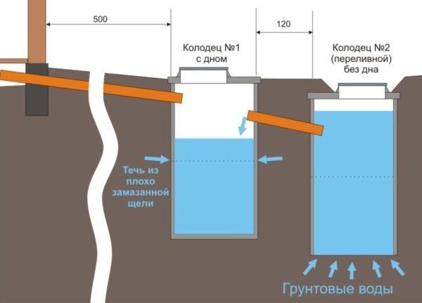 Септик из канализационных труб своими руками