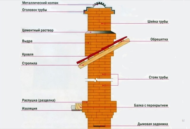 Фундамент под кирпичную трубу