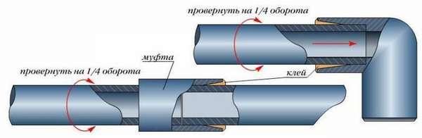 Холодная сварка для пластиковых труб водоснабжения описание