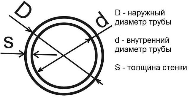 Какого диаметра бывают медные трубы