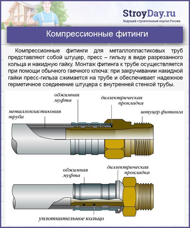 Как делают трубы металлопластика