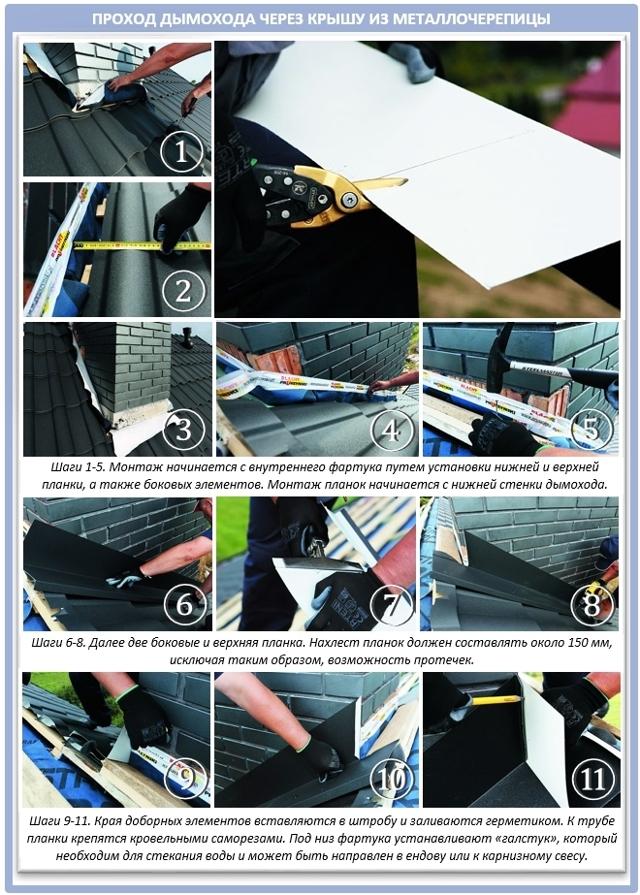 Как делать трубу через крышу
