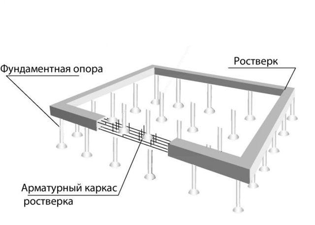 Фундамент под стойку из трубы