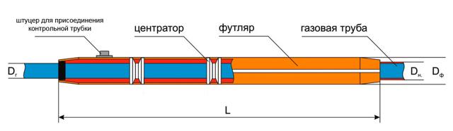 Секция защитная для трубы