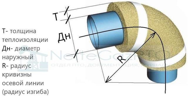 Диаметр изоляции для труб формула